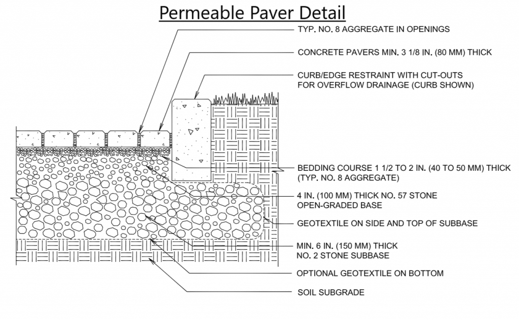 Permeable Paver Detail